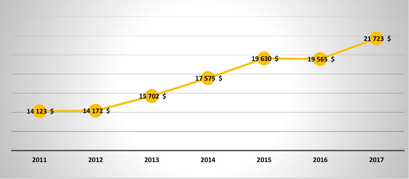graphique subvention zéro déchet